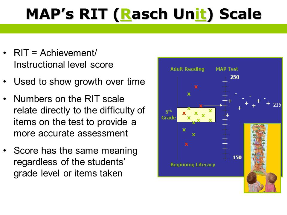 MAP's RIT (Rasch Unit) Scale