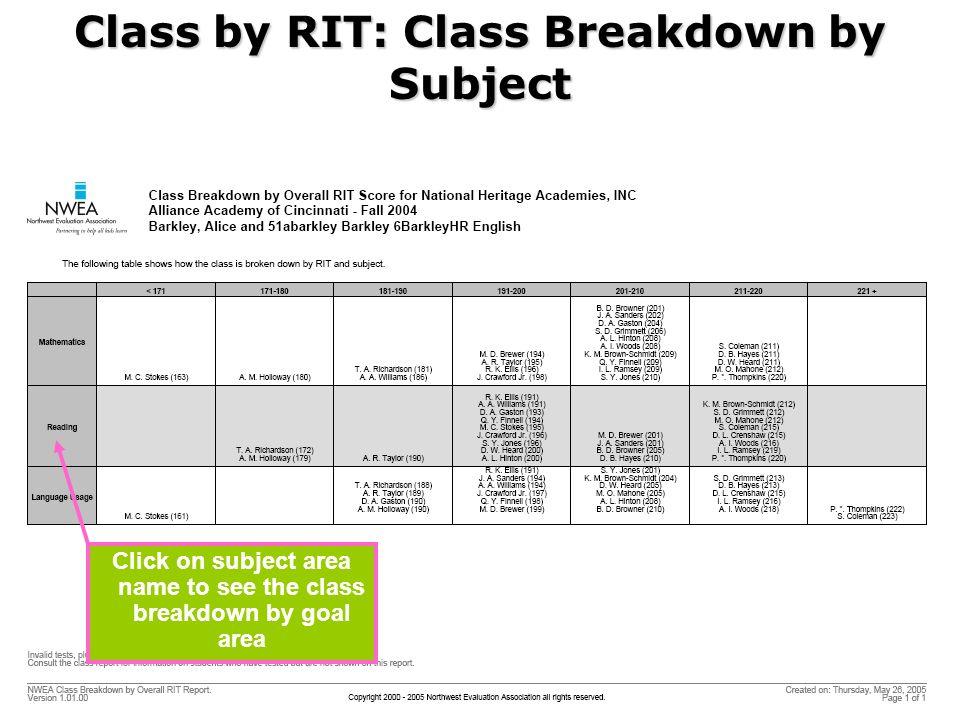 Class by RIT: Class Breakdown by Subject