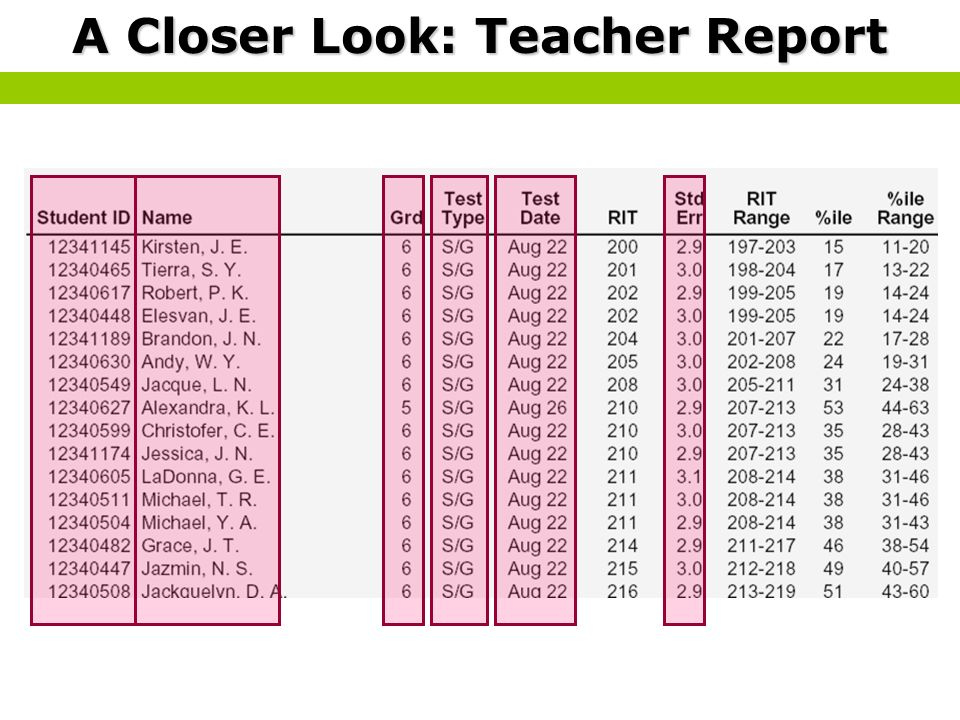A Closer Look: Teacher Report