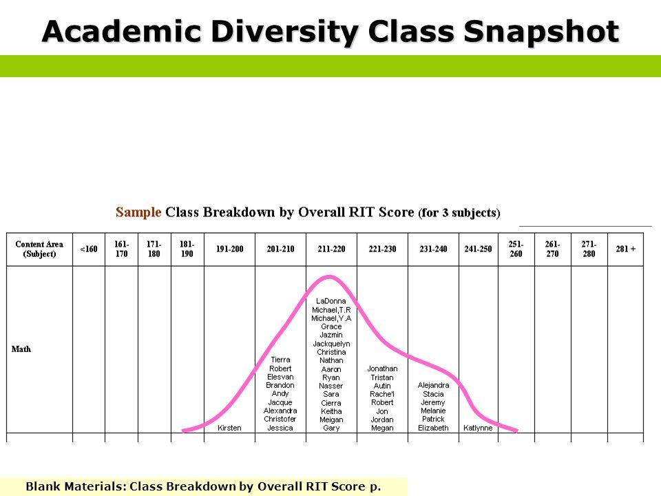 Academic Diversity Class Snapshot