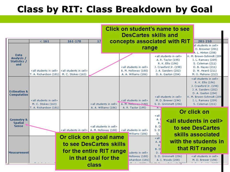 Class by RIT: Class Breakdown by Goal