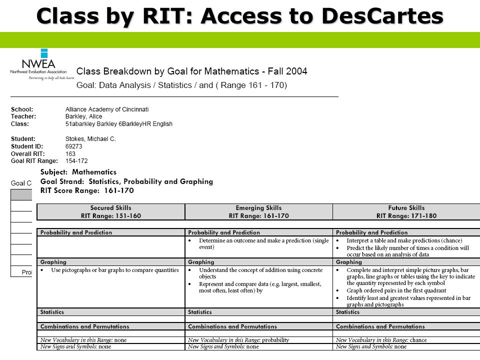 Class by RIT: Access to DesCartes