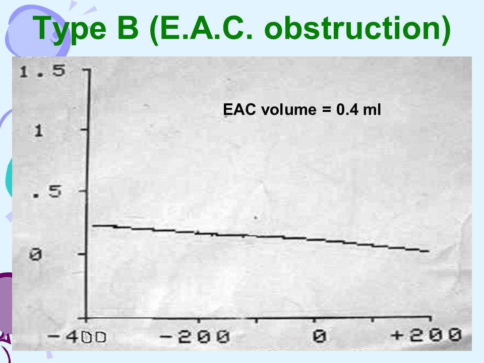 Type B (E.A.C. obstruction)