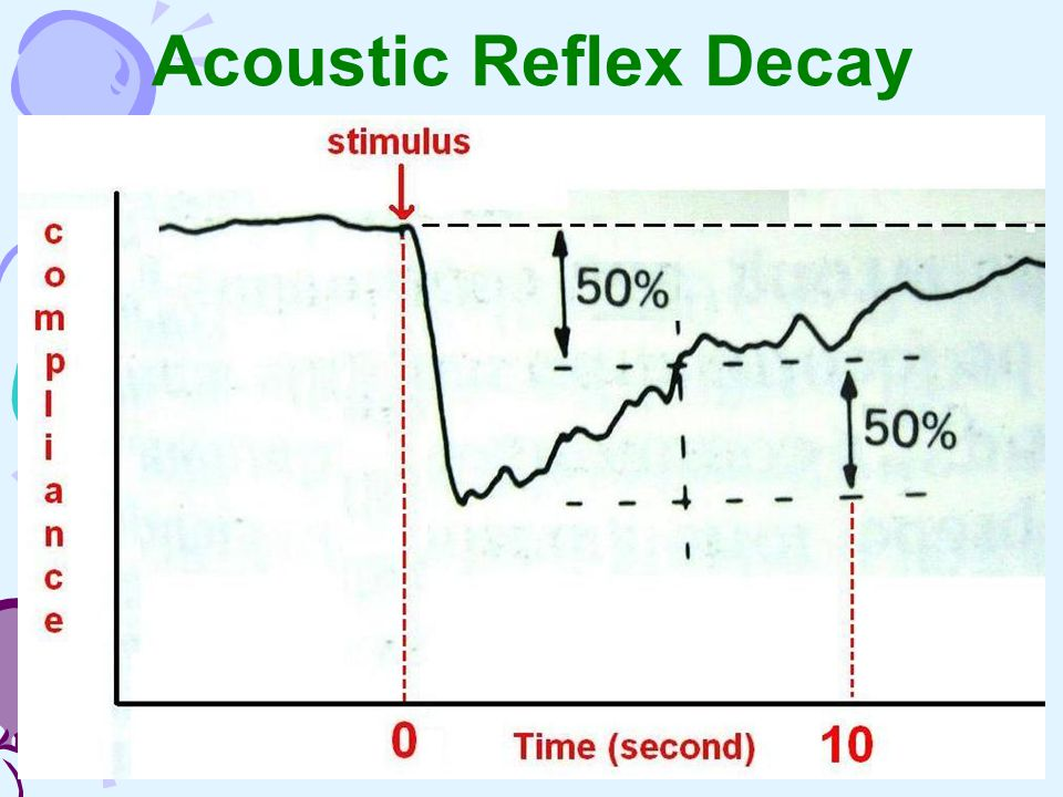 Acoustic Reflex Decay