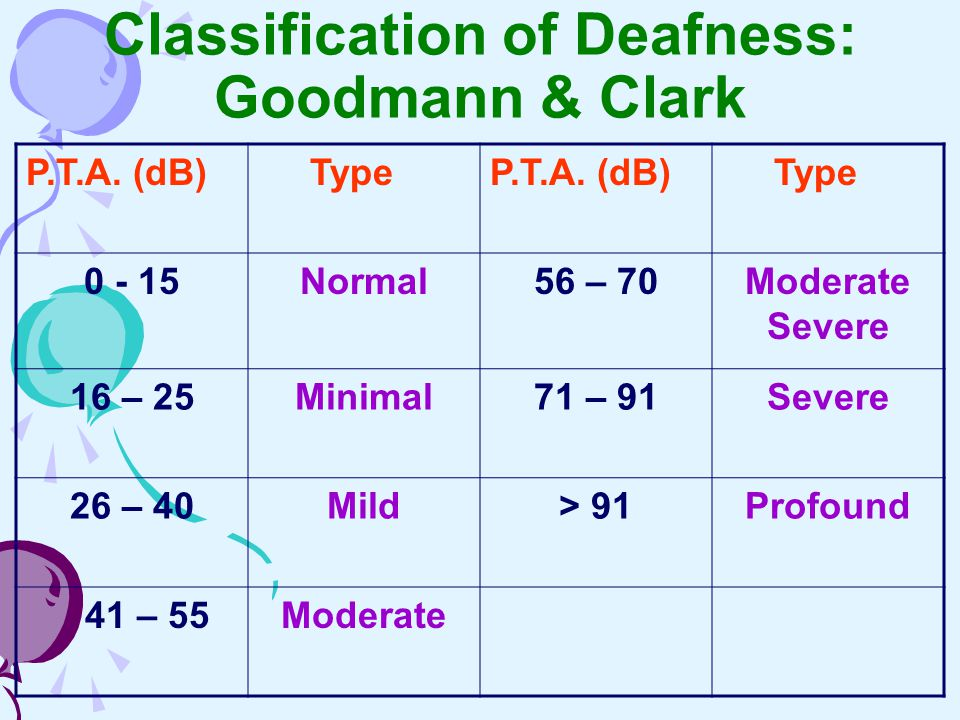 Classification of Deafness: Goodmann & Clark