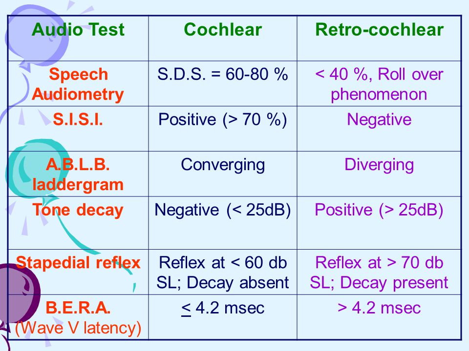Audio Test Cochlear Retro-cochlear