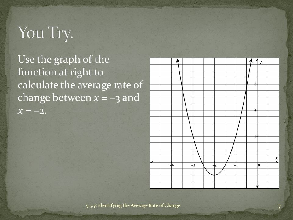You Try. Use the graph of the function at right to calculate the average rate of change between x = –3 and x = –2.