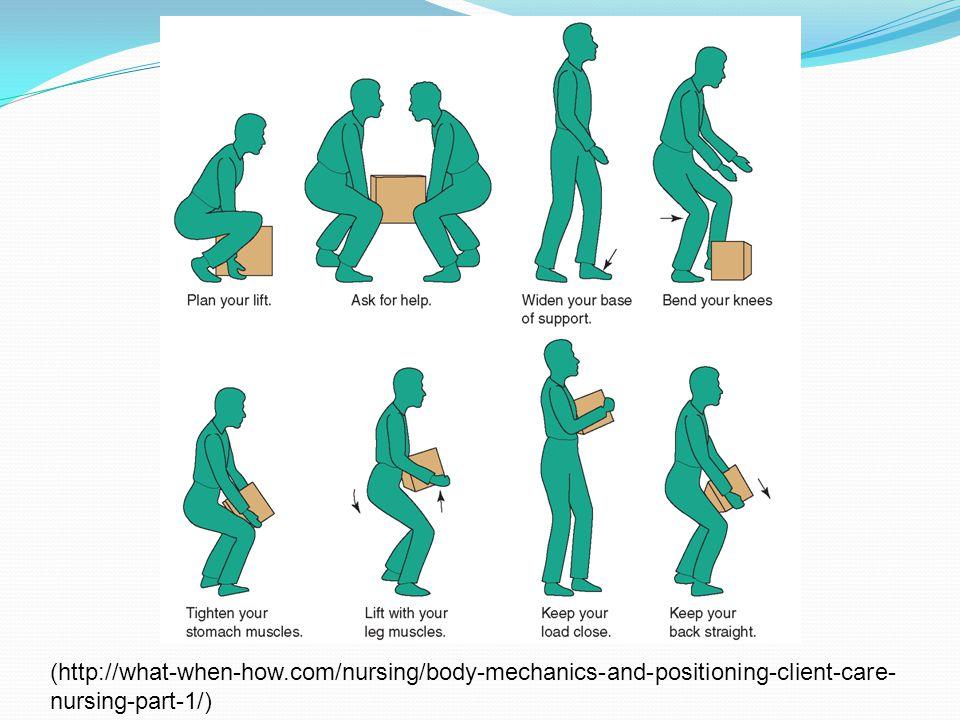 (http://what-when-how.com/nursing/body-mechanics-and-positioning-client-care-nursing-part-1/)