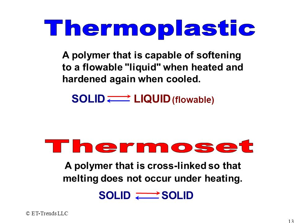 Thermoplastic Thermoset SOLID LIQUID SOLID SOLID