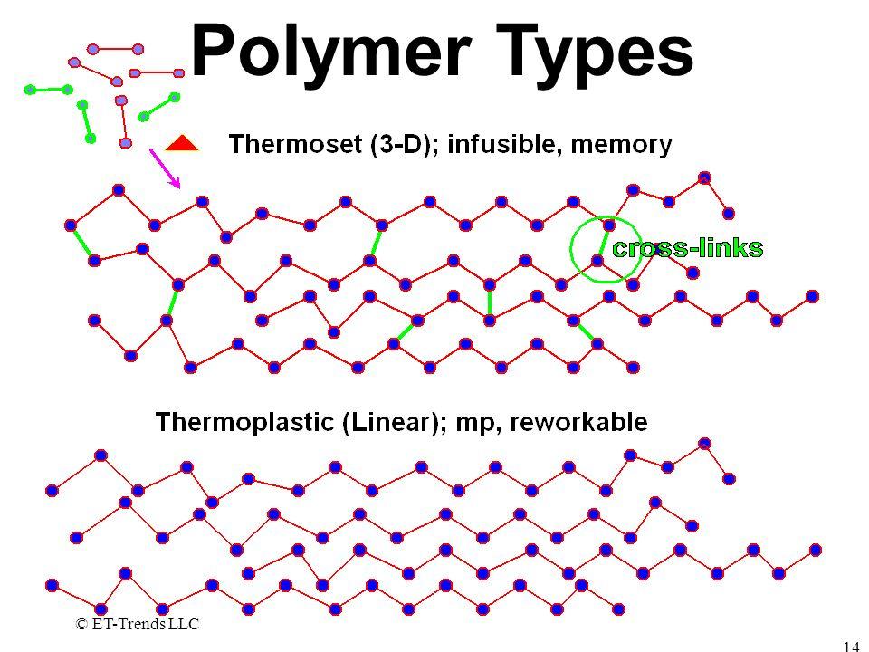 Polymer Types © ET-Trends LLC