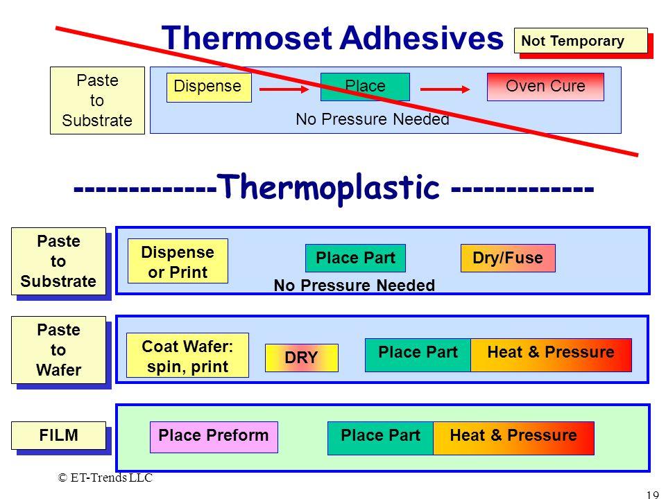 -------------Thermoplastic -------------