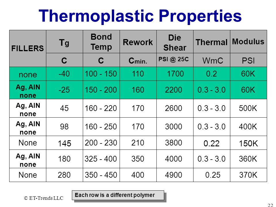 Thermoplastic Properties