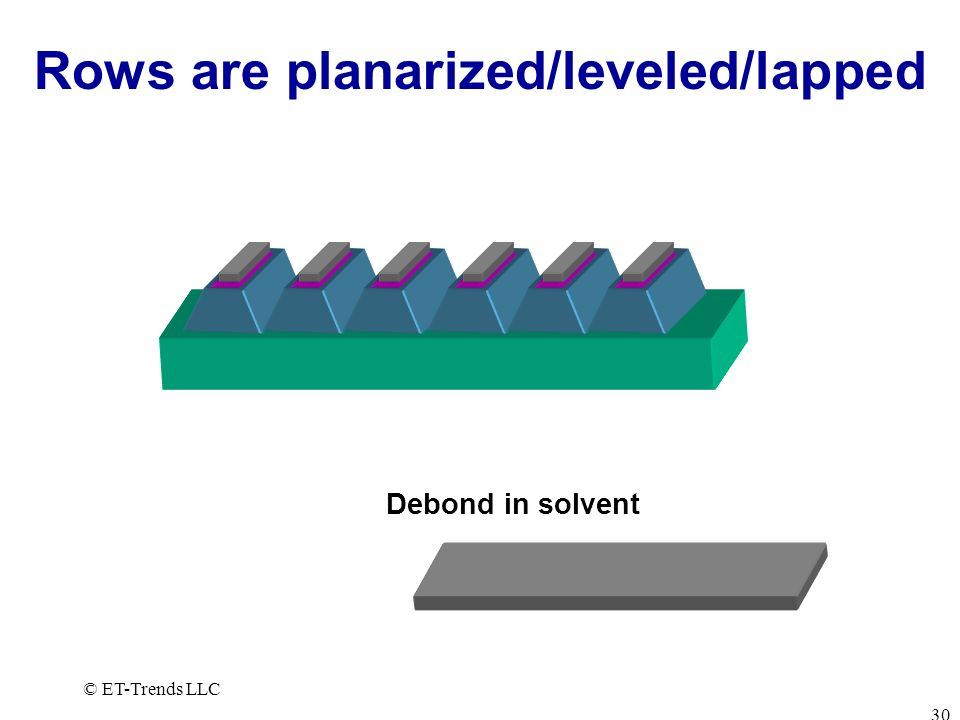 Rows are planarized/leveled/lapped