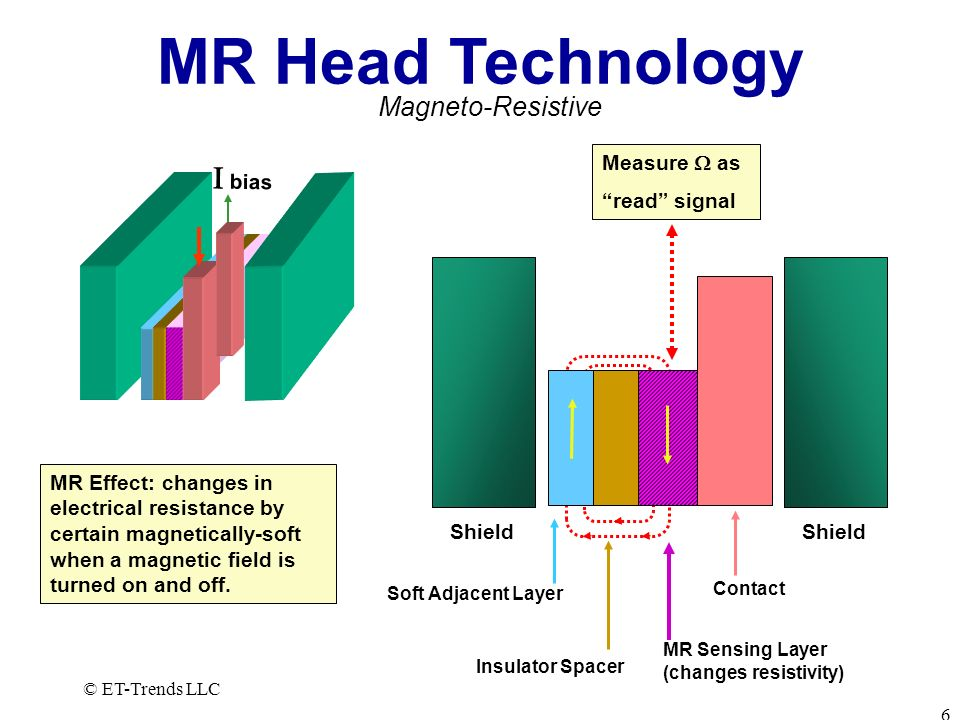 MR Head Technology I bias Magneto-Resistive Measure  as read signal