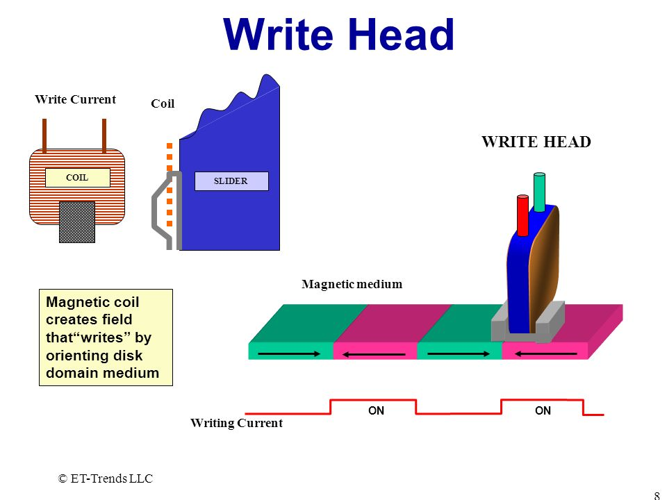 Write Head COIL. Write Current. SLIDER. Coil. WRITE HEAD. Magnetic medium.