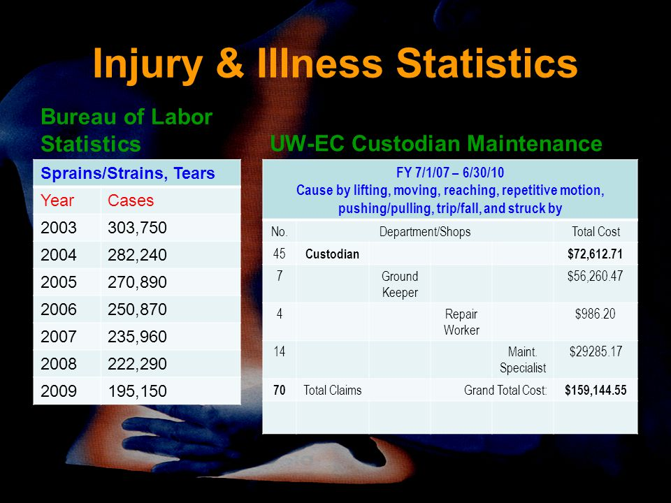 Injury & Illness Statistics