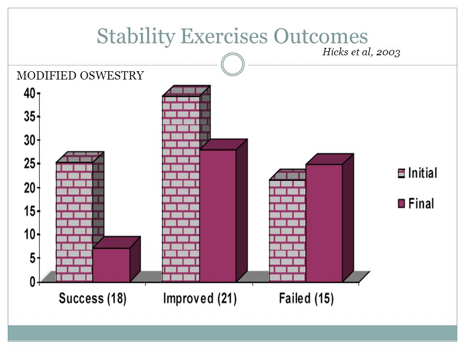 Stability Exercises Outcomes