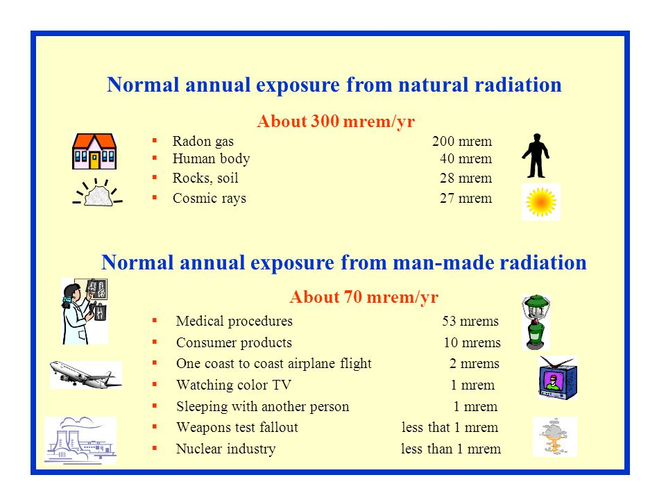 Normal annual exposure from natural radiation