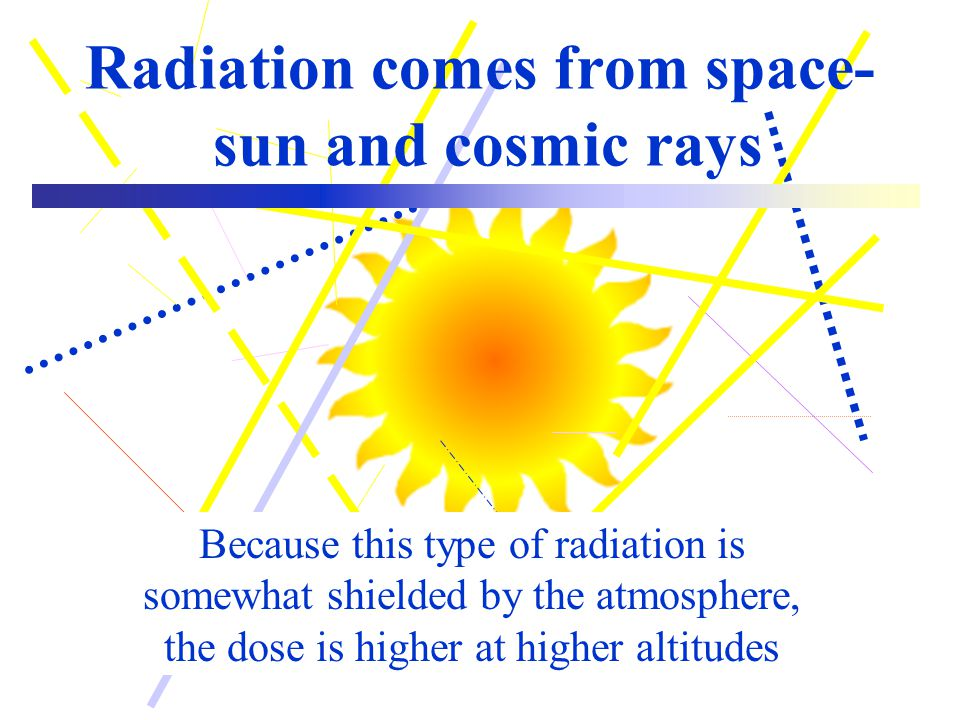 Radiation comes from space- sun and cosmic rays