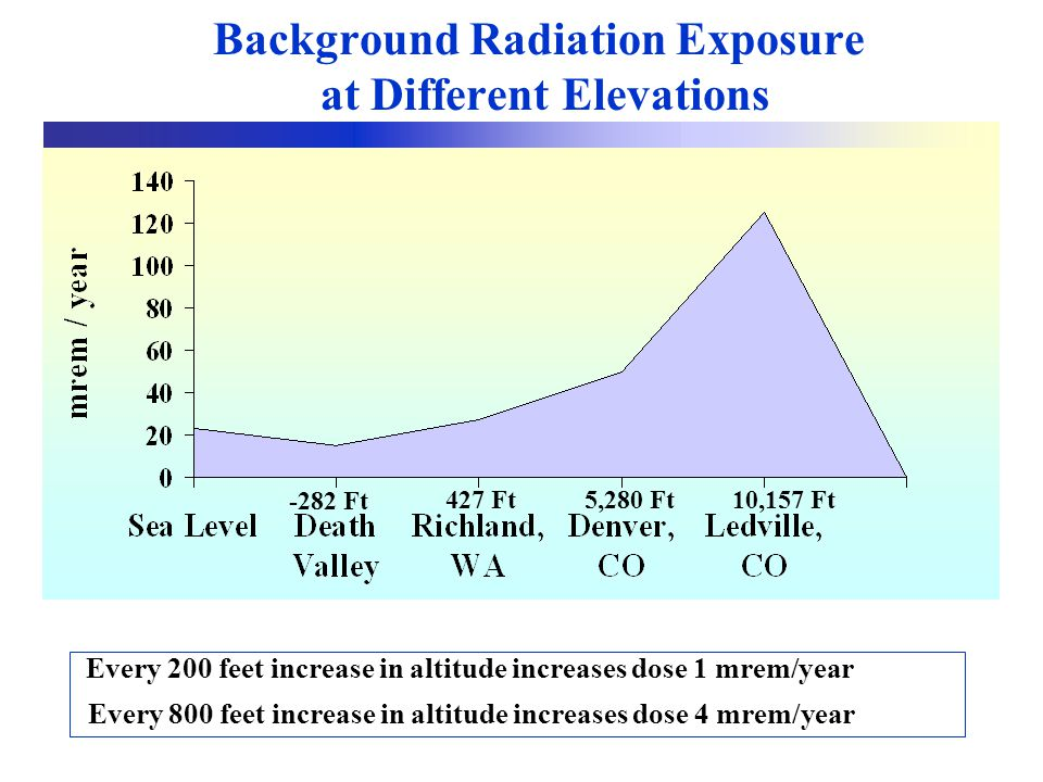 Background Radiation Exposure at Different Elevations