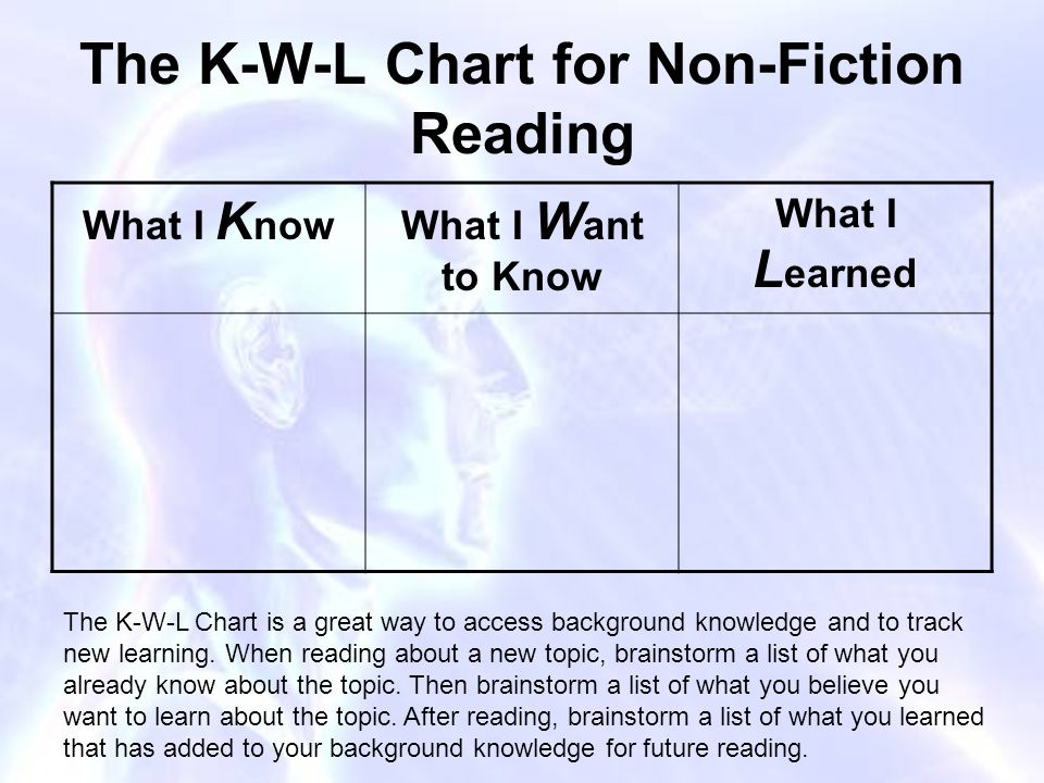 The K-W-L Chart for Non-Fiction Reading