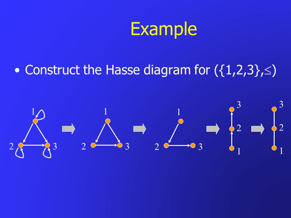 Example Construct the Hasse diagram for ({1,2,3},) 3 2 1 3 2 1 1 2 3