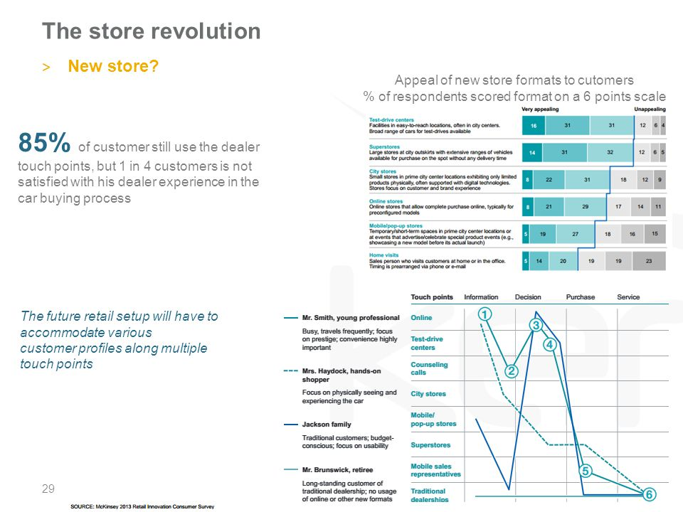 The store revolution New store Appeal of new store formats to cutomers. % of respondents scored format on a 6 points scale.