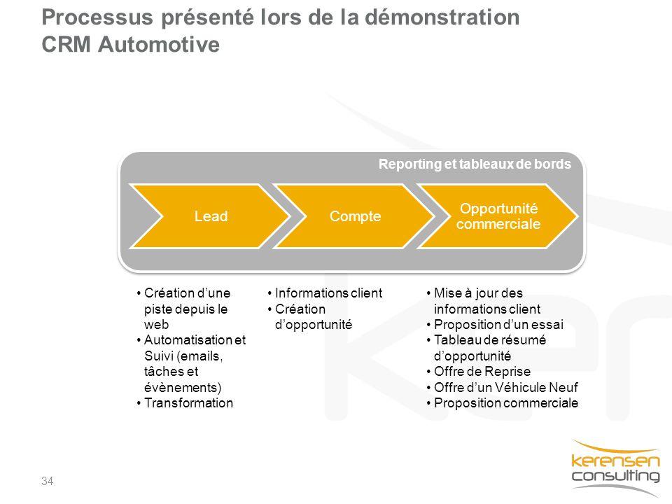 Processus présenté lors de la démonstration CRM Automotive
