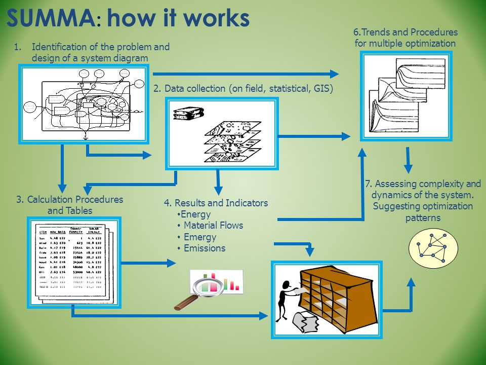 SUMMA: how it works 6.Trends and Procedures for multiple optimization