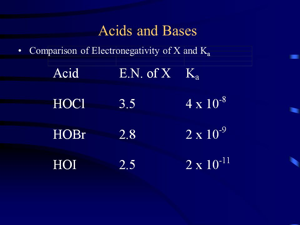 Acids and Bases Comparison of Electronegativity of X and Ka