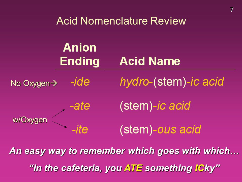 Acid Nomenclature Review