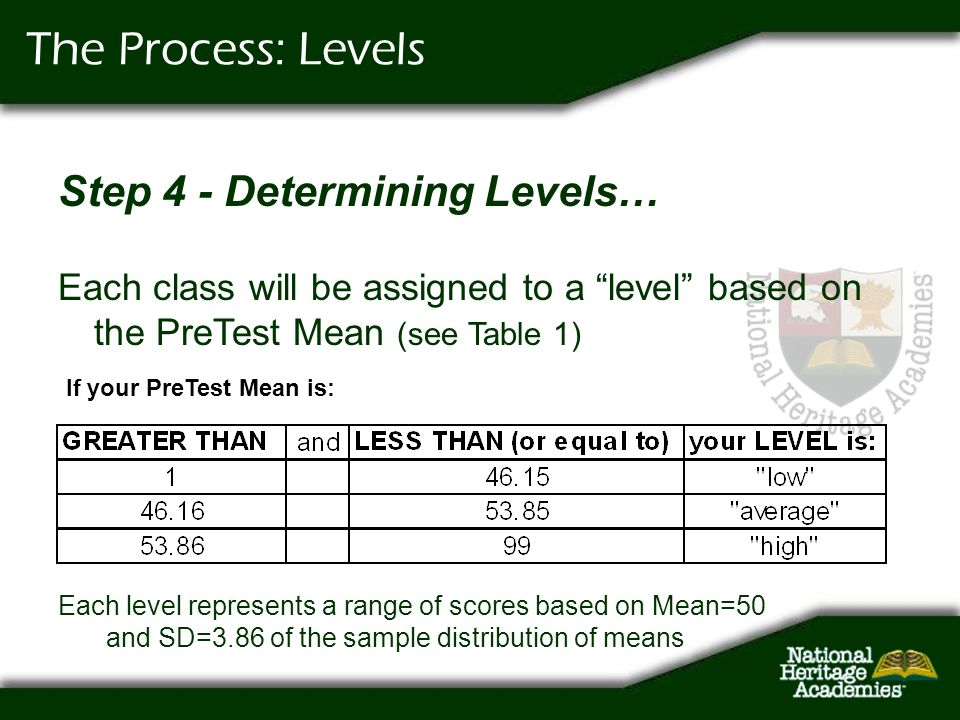 The Process: Levels Step 4 - Determining Levels…