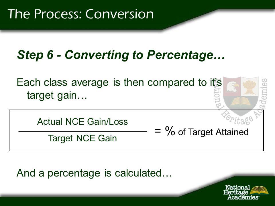 The Process: Conversion