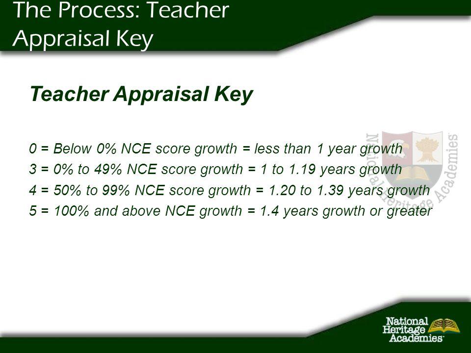 The Process: Teacher Appraisal Key