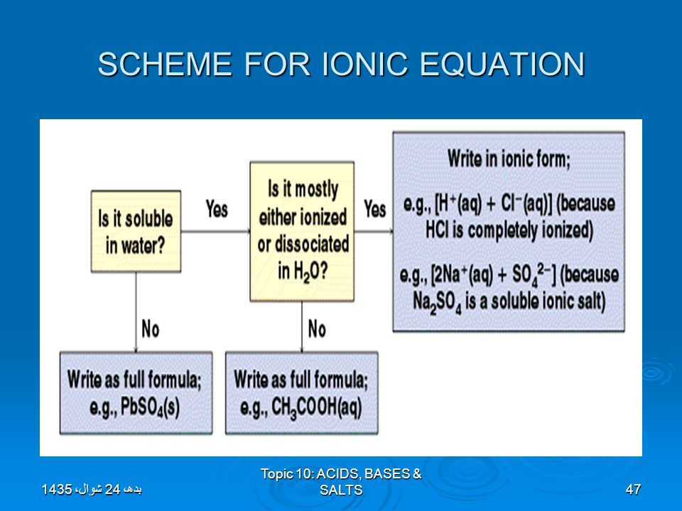 SCHEME FOR IONIC EQUATION