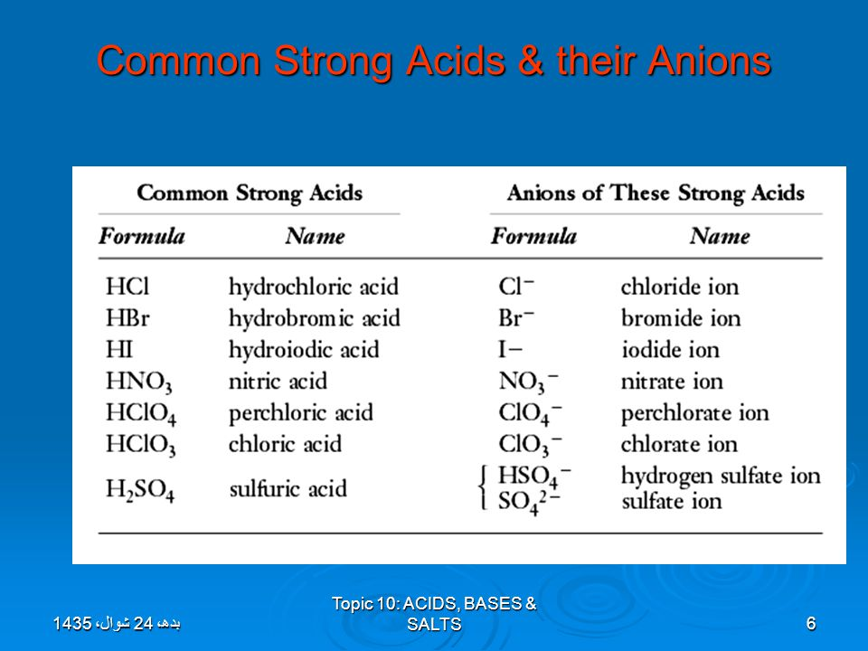 Common Strong Acids & their Anions