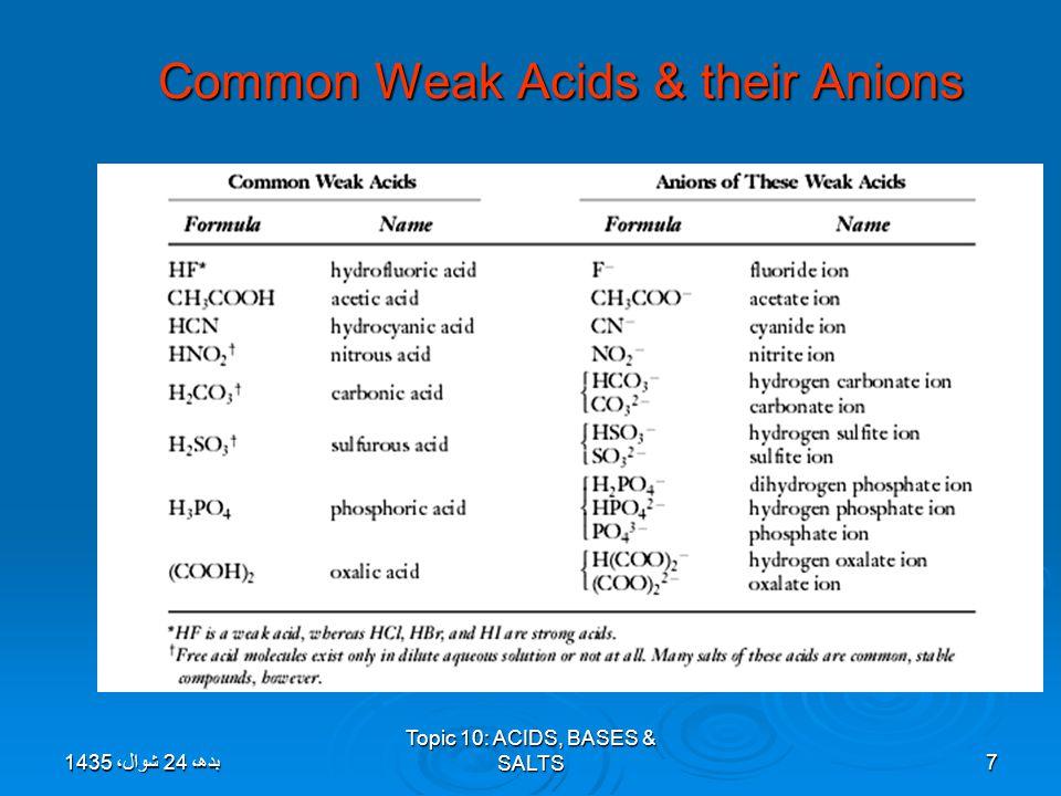 Common Weak Acids & their Anions