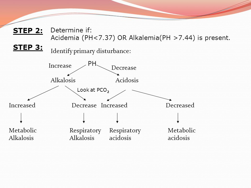 STEP 2: Determine if: Acidemia (PH<7.37) OR Alkalemia(PH >7.44) is present. STEP 3: Identify primary disturbance: