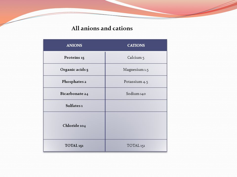 All anions and cations ANIONS CATIONS Proteins 15 Calcium 5