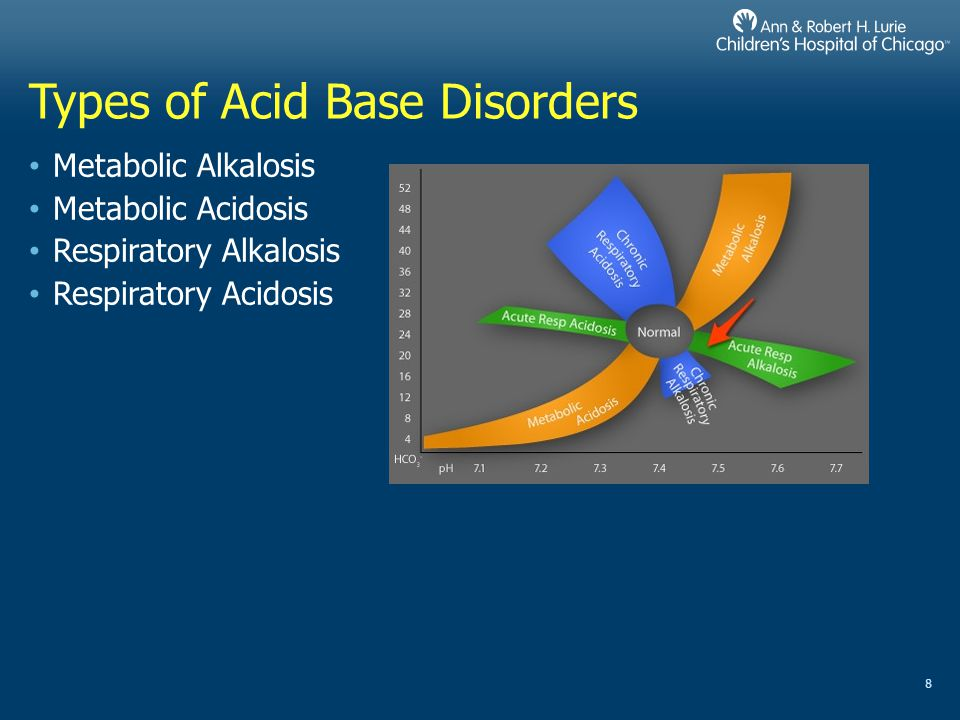 Types of Acid Base Disorders