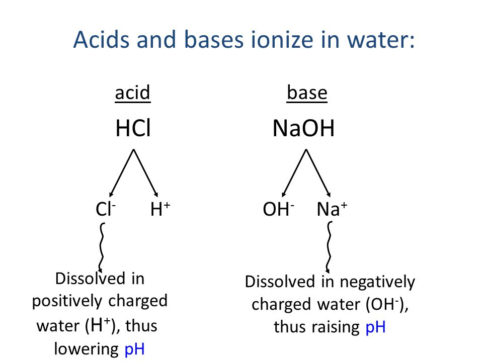 Acids and bases ionize in water: