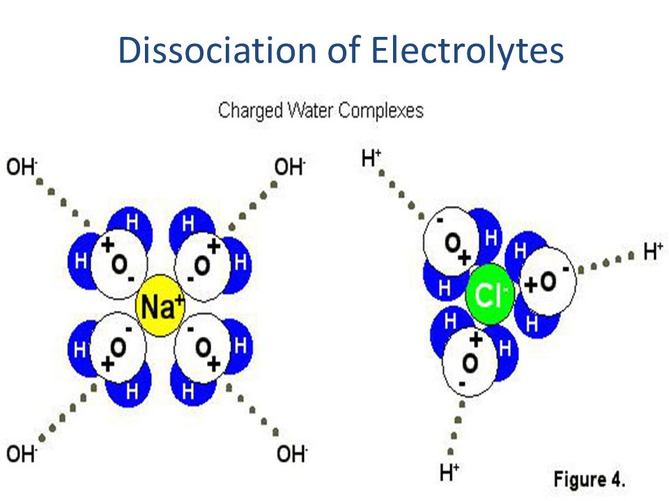 Dissociation of Electrolytes