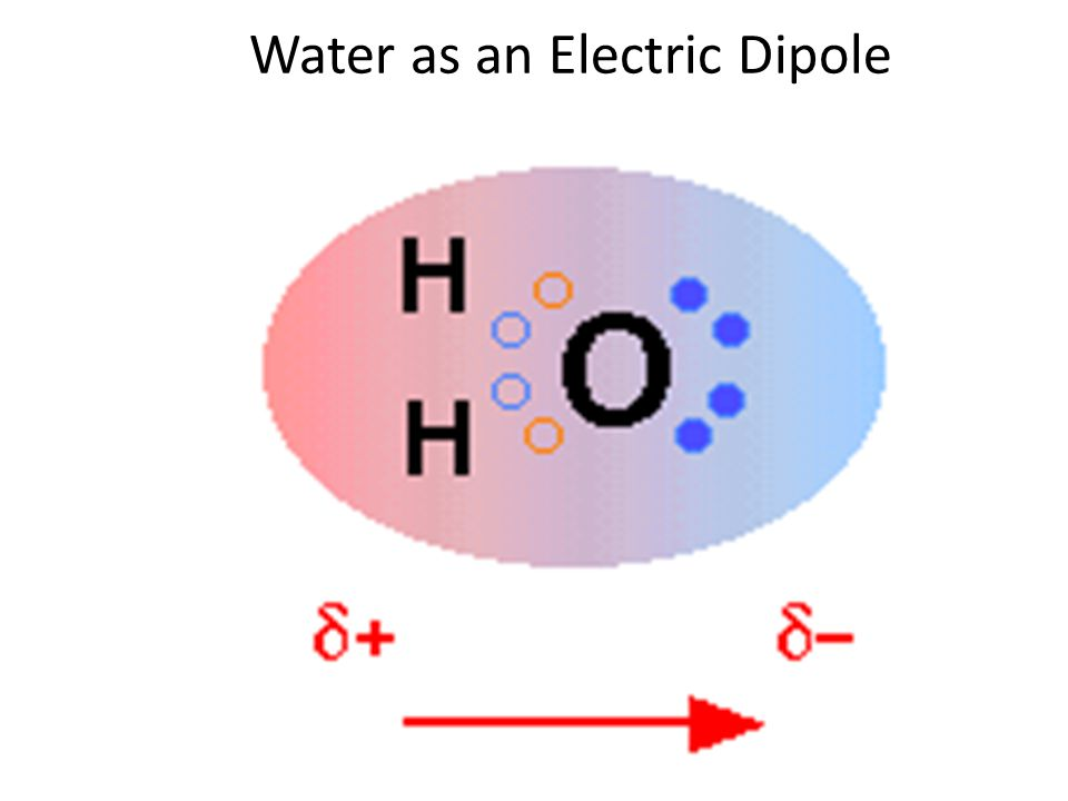 Water as an Electric Dipole