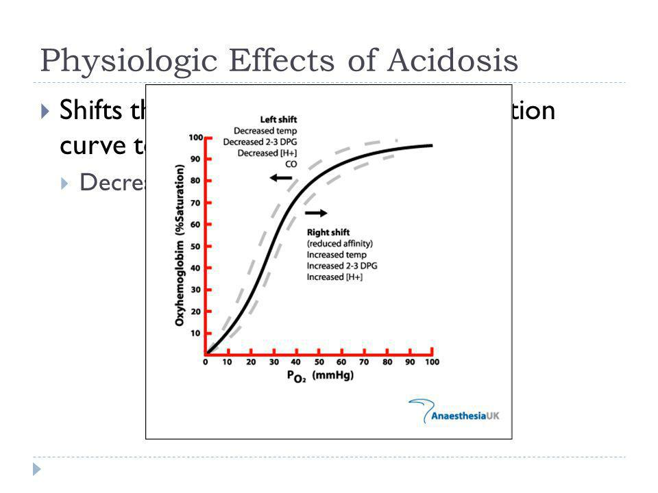 Physiologic Effects of Acidosis