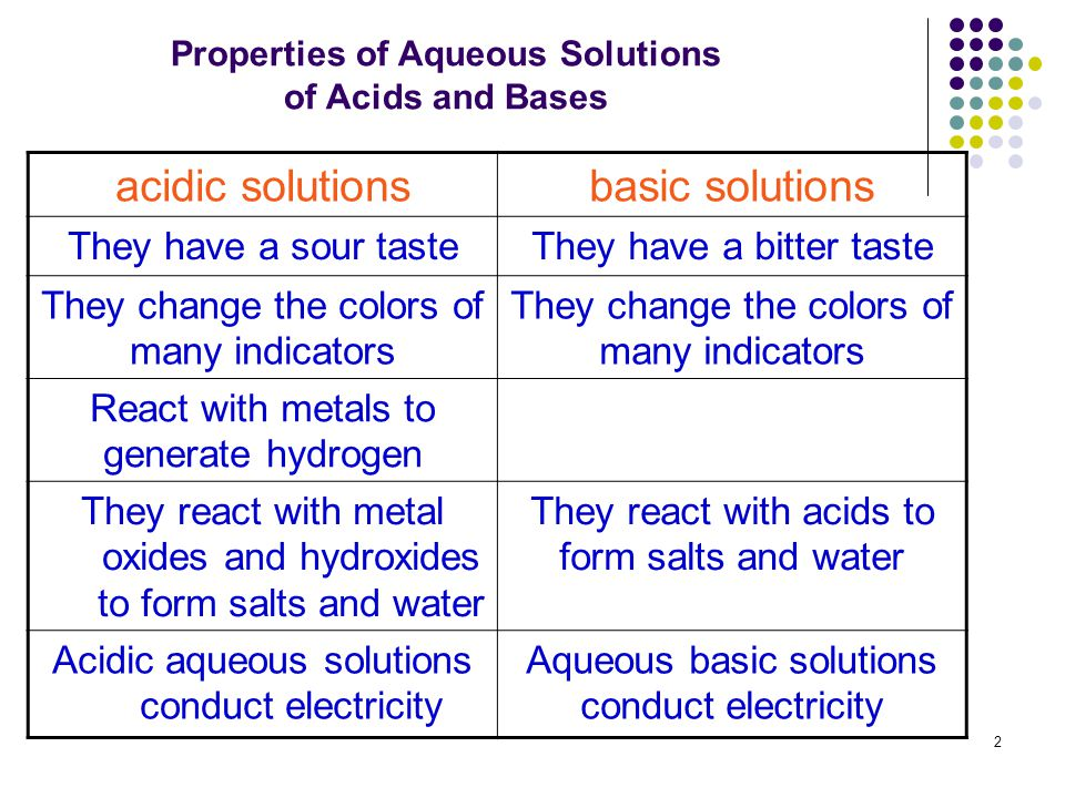 how to make 10 aqueous solution