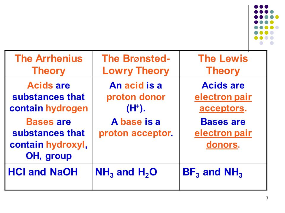 The Arrhenius Theory The BrØnsted-Lowry Theory The Lewis Theory