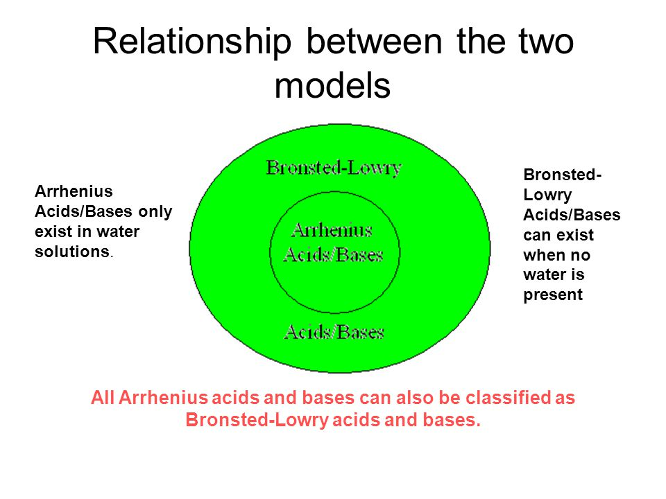 Relationship between the two models