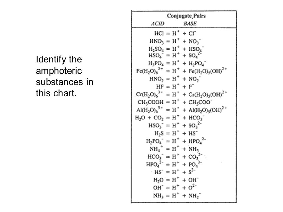 Identify the amphoteric substances in this chart.