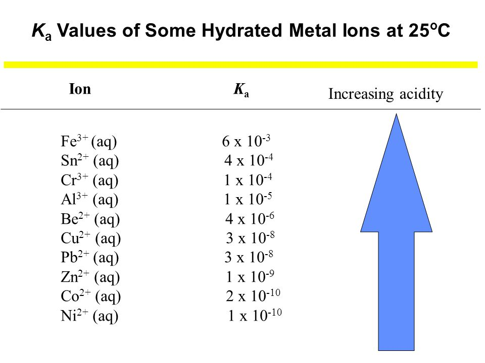Ka Values of Some Hydrated Metal Ions at 25oC