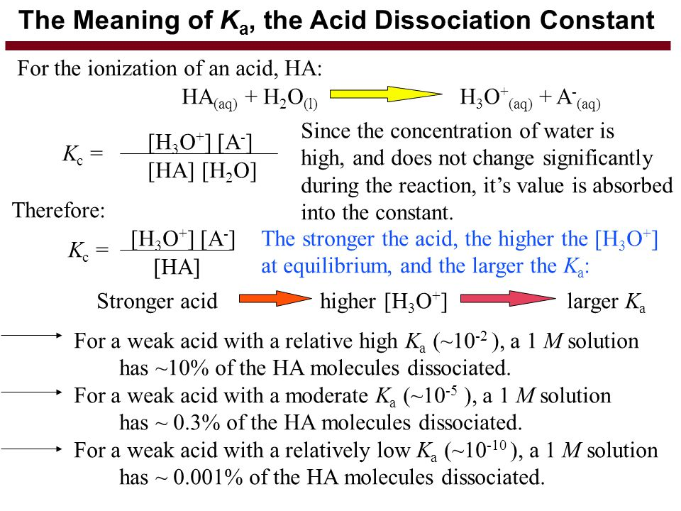 The Meaning of Ka, the Acid Dissociation Constant